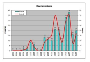 MountainAttacksGraph